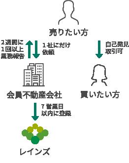 タワー レインズ 【SUUMO】バンベール岐阜ザ・タワー